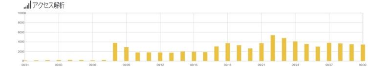 はてなのアクセス解析グラフ。9月は大爆発なんです!