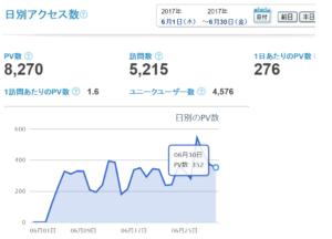 忍者アクセス解析ツールで6月PV数を報告